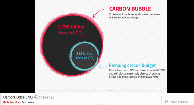 carbon bubble,