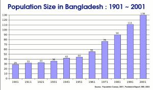 Bangladeshi population 161 million)