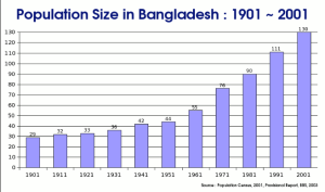 Bangladeshi population 161 million)