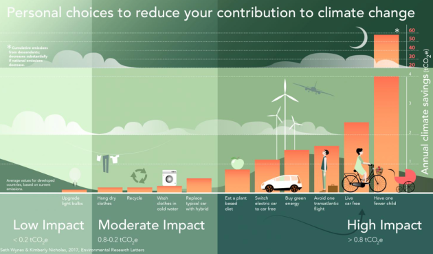 Personal Choices to Reduce Your Contribution to Climate Change Seth Wynes, Kimberly Nicholas