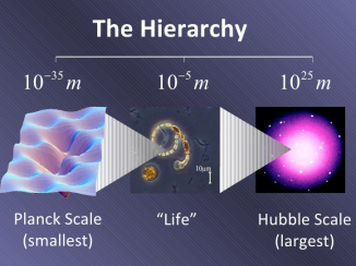 the Hierarchy from the Planck to Hubble Scale